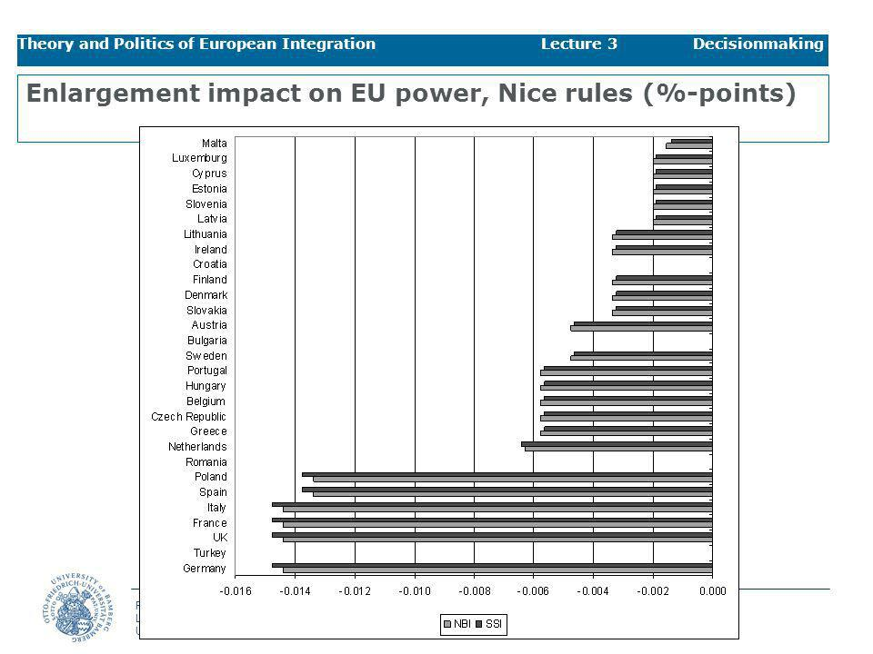 Enlargement impact on EU power, Nice rules (%-points)