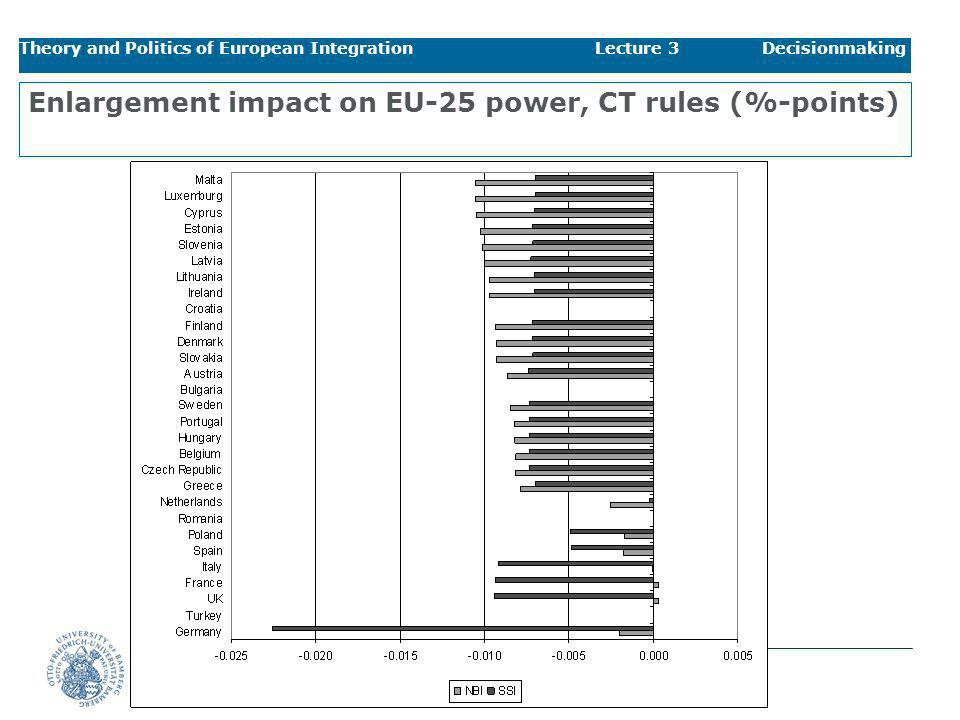 Enlargement impact on EU-25 power, CT rules (%-points)