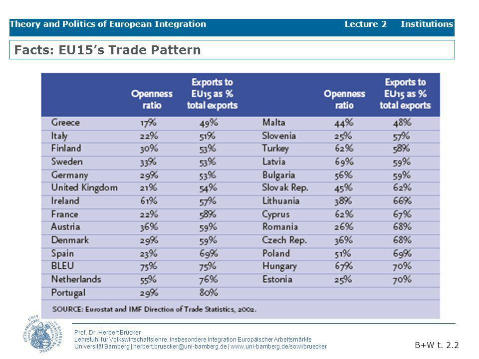Facts: EU15's Trade Pattern