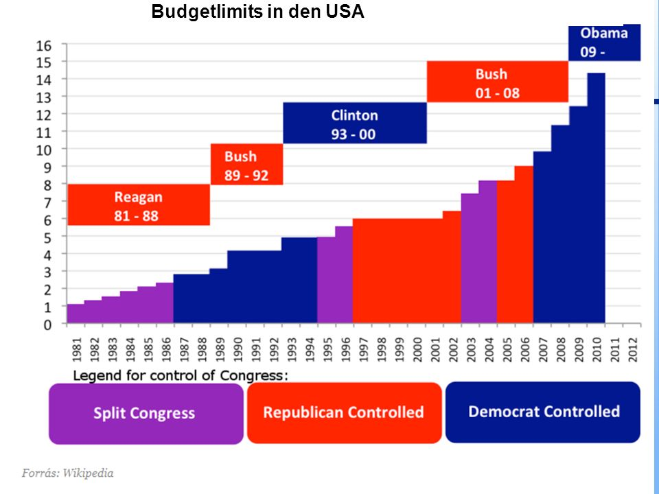 Budgetlimits in den USA