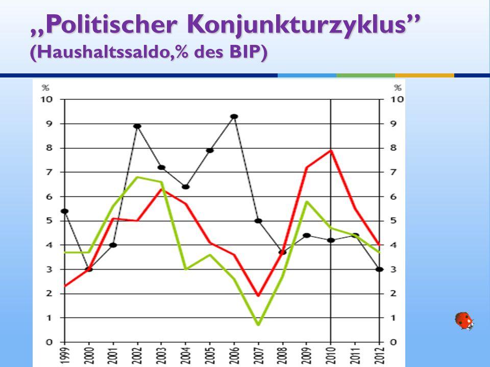 """""""Politischer Konjunkturzyklus (Haushaltssaldo,% des BIP)"""