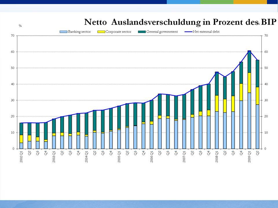 Während dieser Zeit hat die Regierung eine deutlich prozyklische Fiskalpolitik geführt. Während viele andere Schwellenländer in Lateinamerika und Mitteleuropa regelbasierte makroökonomische politische Rahmenbedingungen umgesetzten und in Asien ihre Devisen-Reserve Position verstärkten, verfolgte Ungarn eine fiskalische Expansion bis 2006.