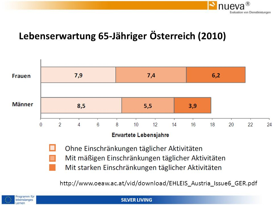 Lebenserwartung 65-Jähriger Österreich (2010)