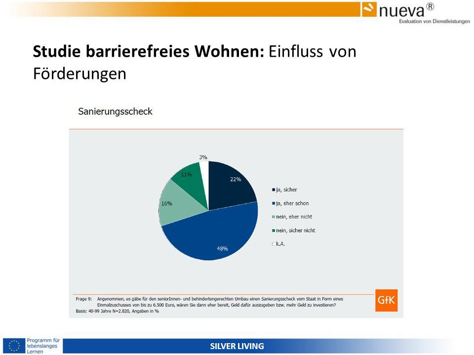 Studie barrierefreies Wohnen: Einfluss von Förderungen