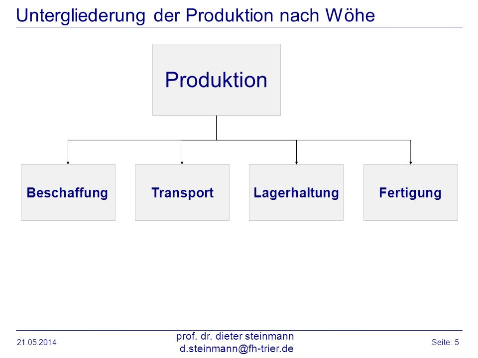 Untergliederung der Produktion nach Wöhe