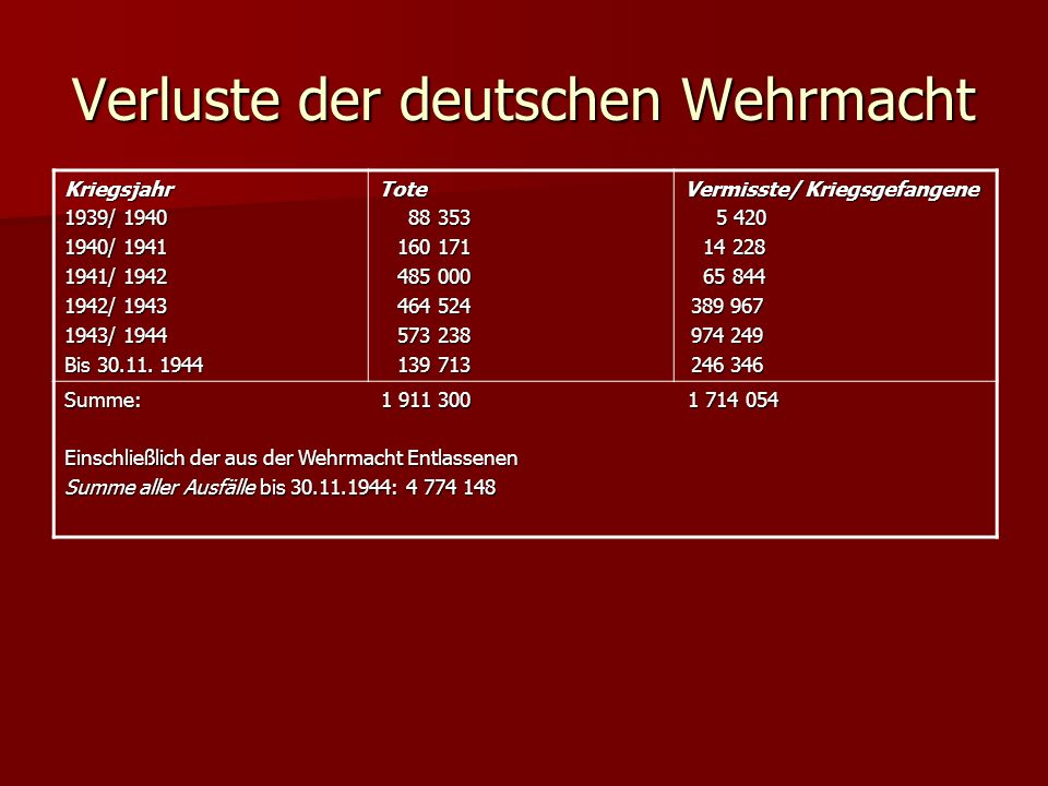 Verluste der deutschen Wehrmacht