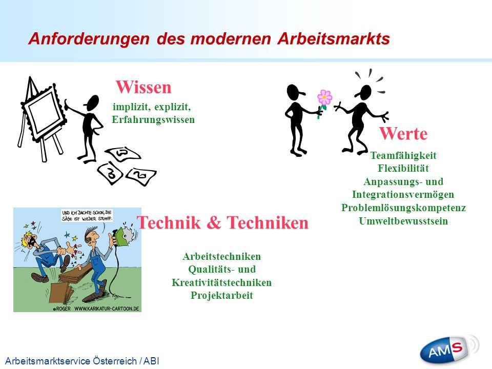 Anforderungen des modernen Arbeitsmarkts
