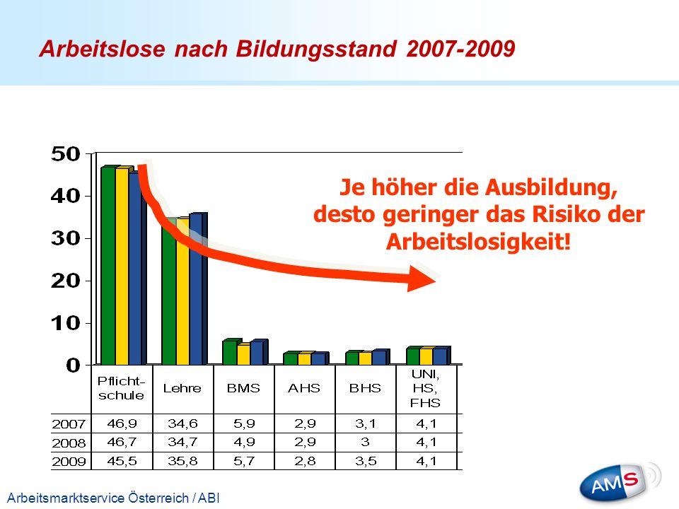Arbeitslose nach Bildungsstand 2007-2009