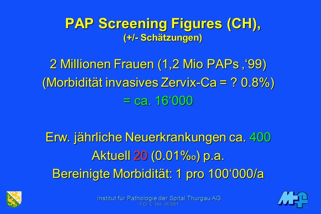 PAP Screening Figures (CH), (+/- Schätzungen)