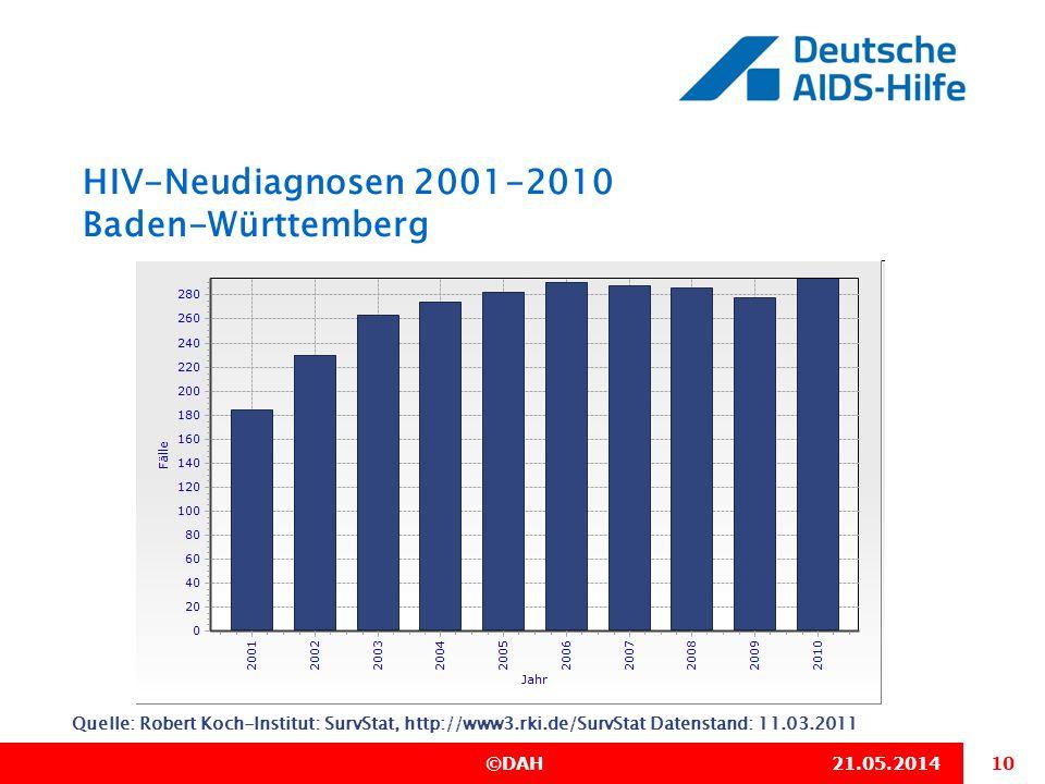 HIV-Neudiagnosen 2001-2010 Baden-Württemberg