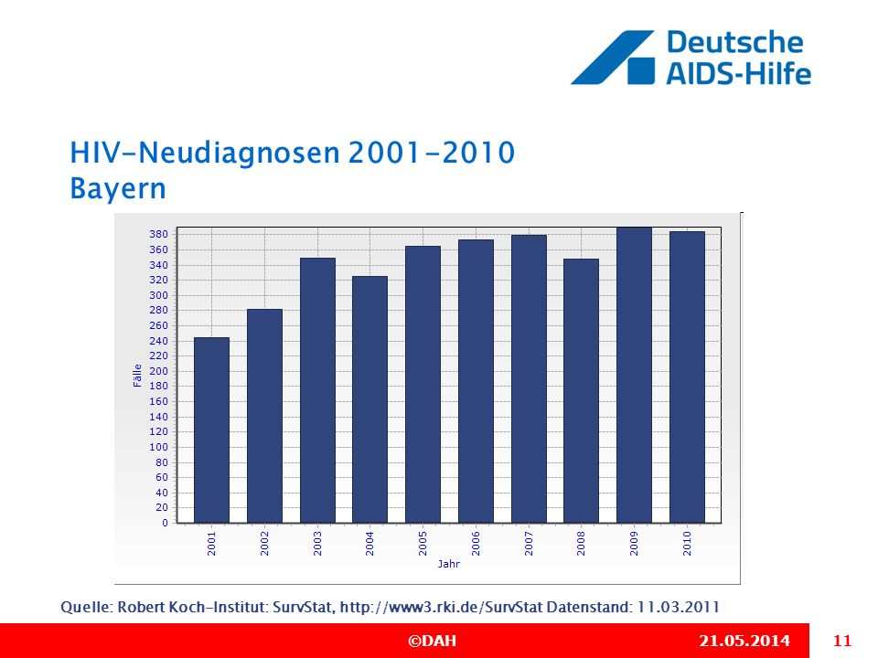 HIV-Neudiagnosen 2001-2010 Bayern