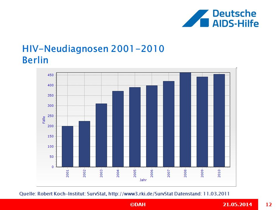 HIV-Neudiagnosen 2001-2010 Berlin