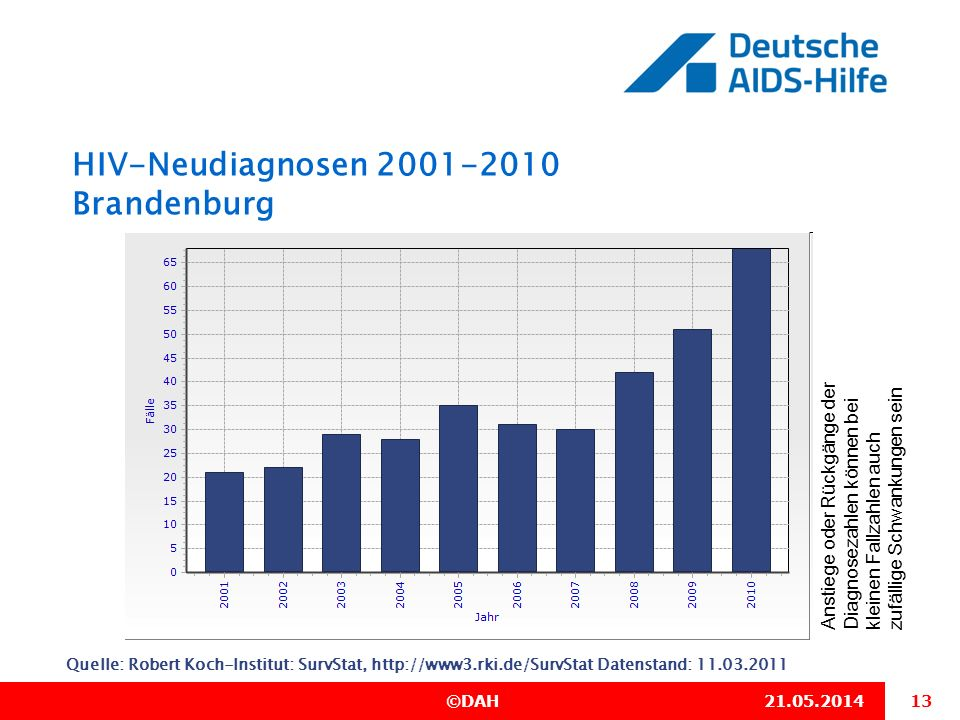 HIV-Neudiagnosen 2001-2010 Brandenburg