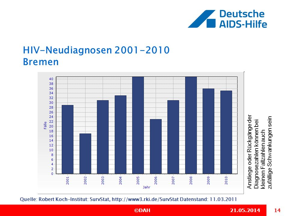 HIV-Neudiagnosen 2001-2010 Bremen