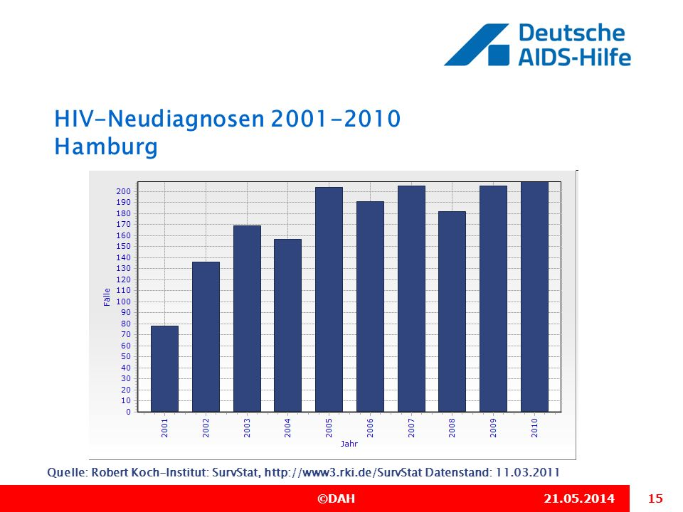 HIV-Neudiagnosen 2001-2010 Hamburg