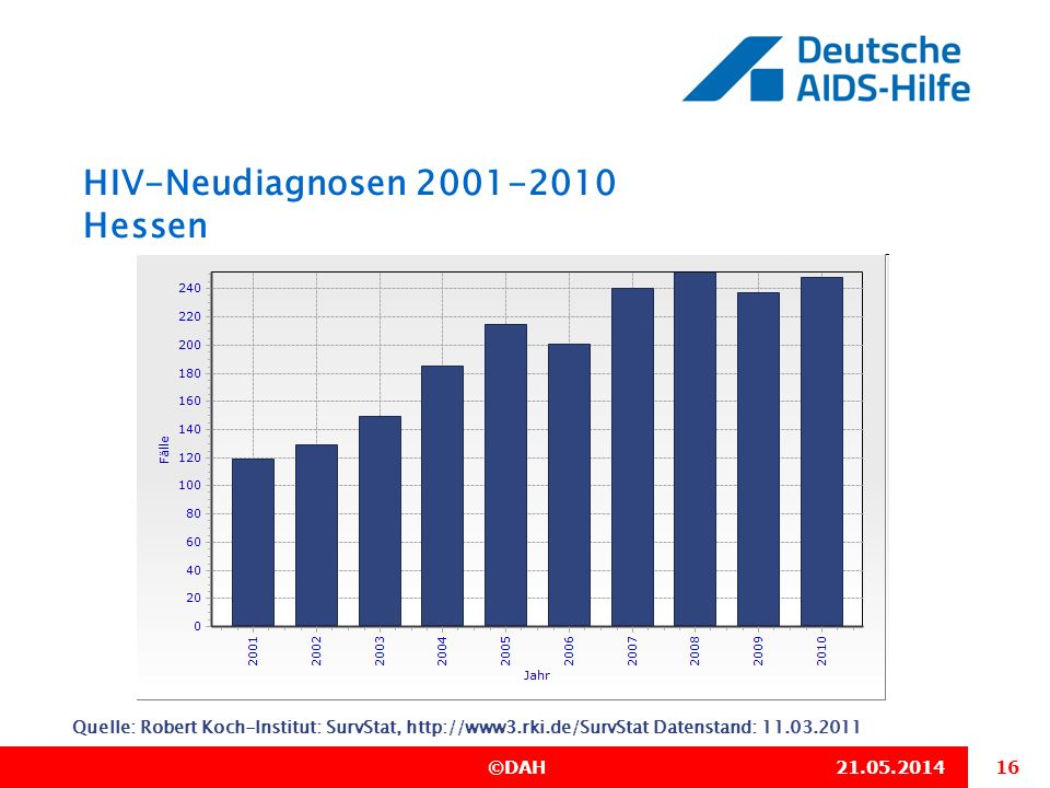 HIV-Neudiagnosen 2001-2010 Hessen