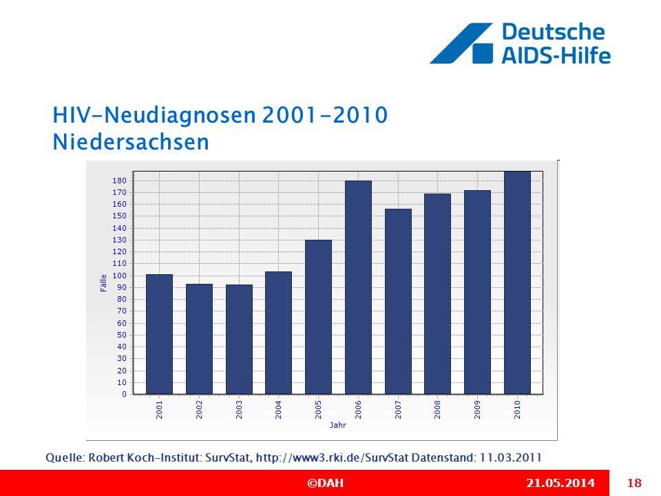HIV-Neudiagnosen 2001-2010 Niedersachsen
