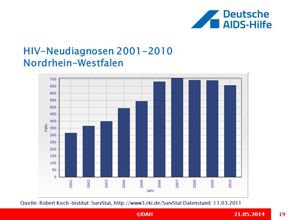 HIV-Neudiagnosen 2001-2010 Nordrhein-Westfalen