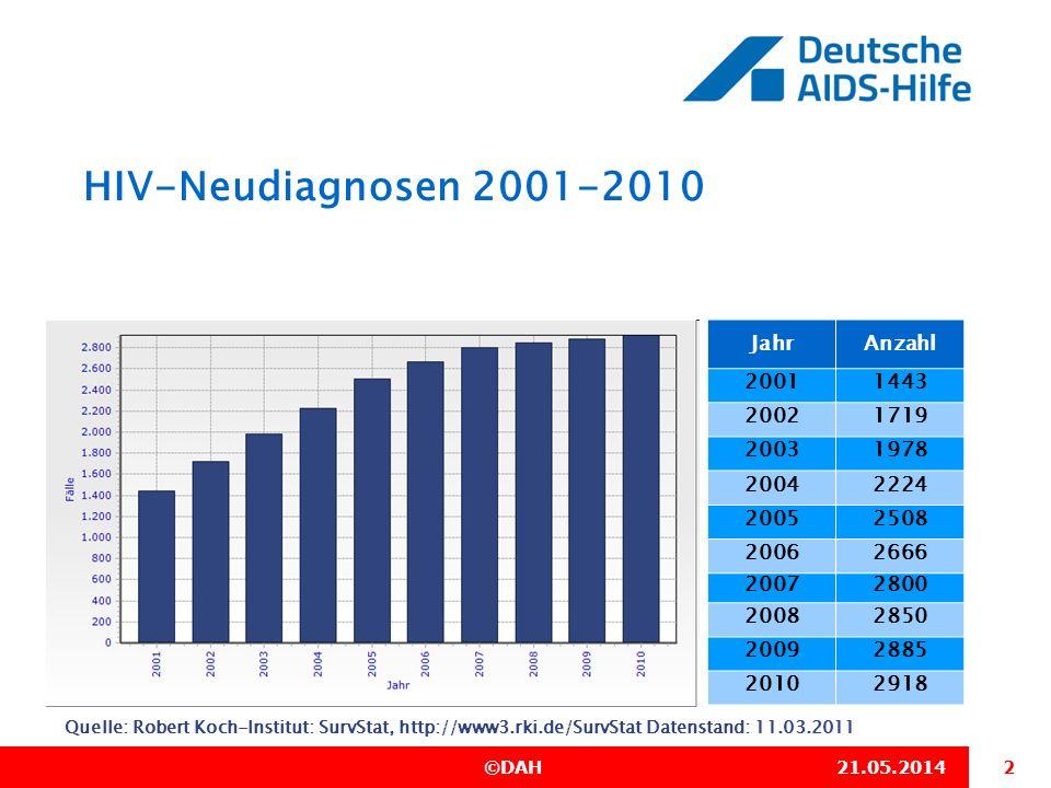 HIV-Neudiagnosen 2001-2010 Jahr Anzahl 2001 1443 2002 1719 2003 1978