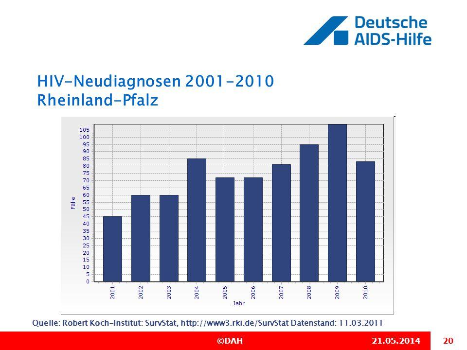 HIV-Neudiagnosen 2001-2010 Rheinland-Pfalz