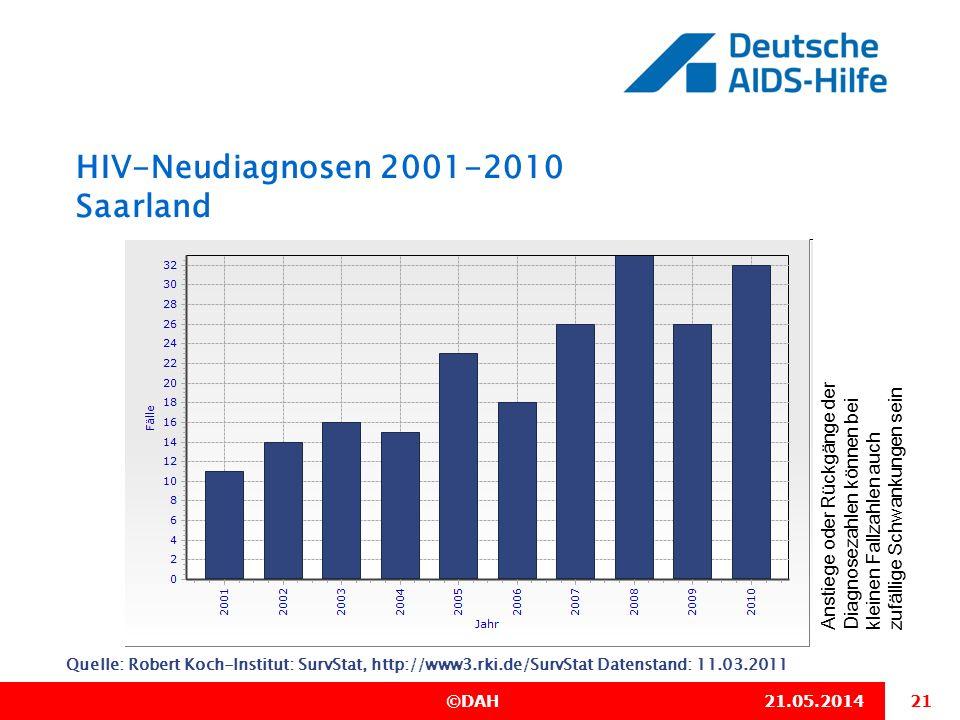 HIV-Neudiagnosen 2001-2010 Saarland