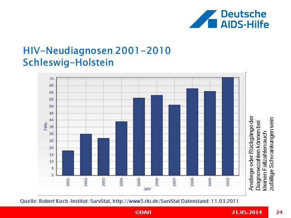 HIV-Neudiagnosen 2001-2010 Schleswig-Holstein