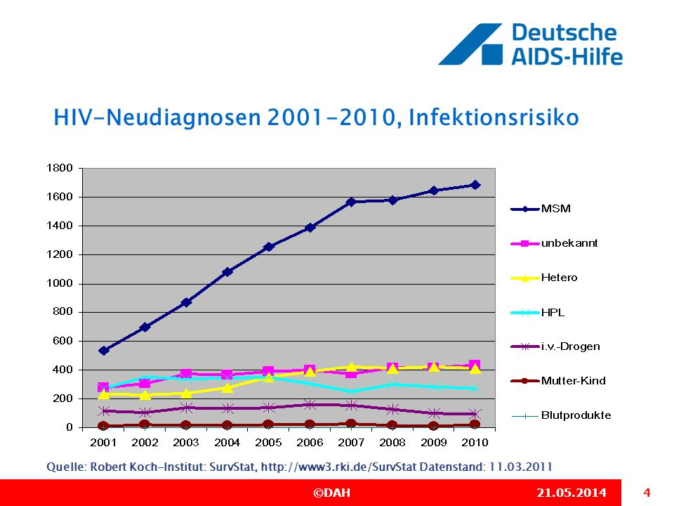 HIV-Neudiagnosen 2001-2010, Infektionsrisiko