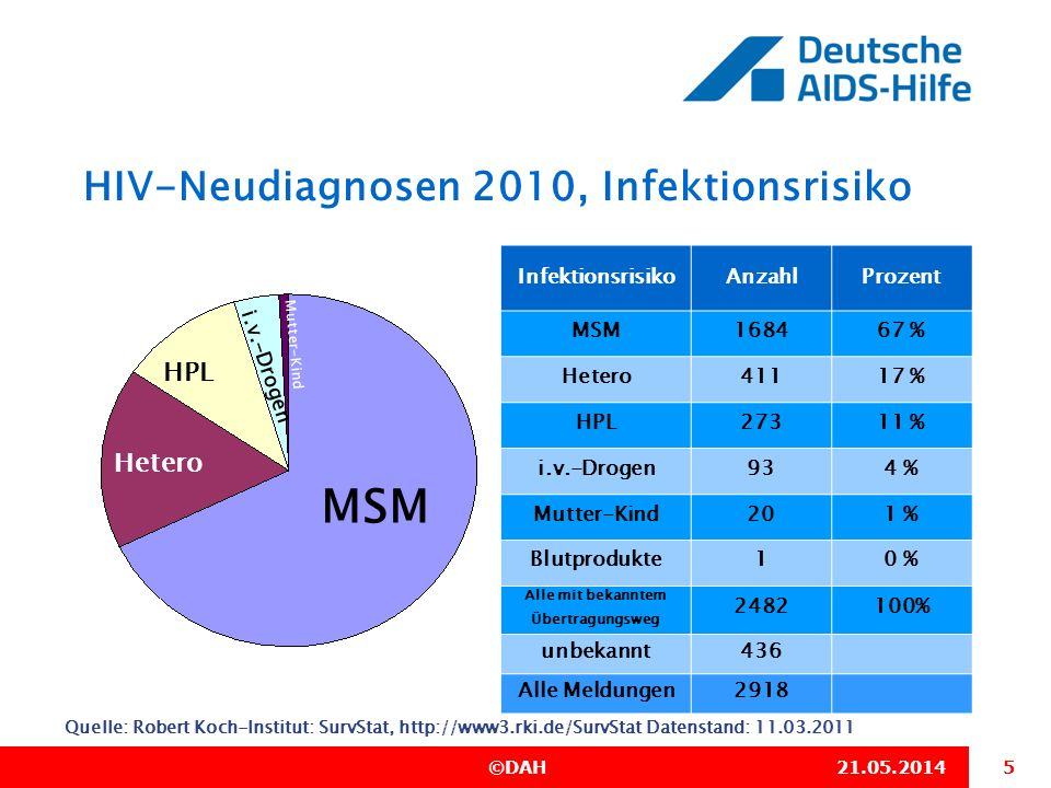HIV-Neudiagnosen 2010, Infektionsrisiko