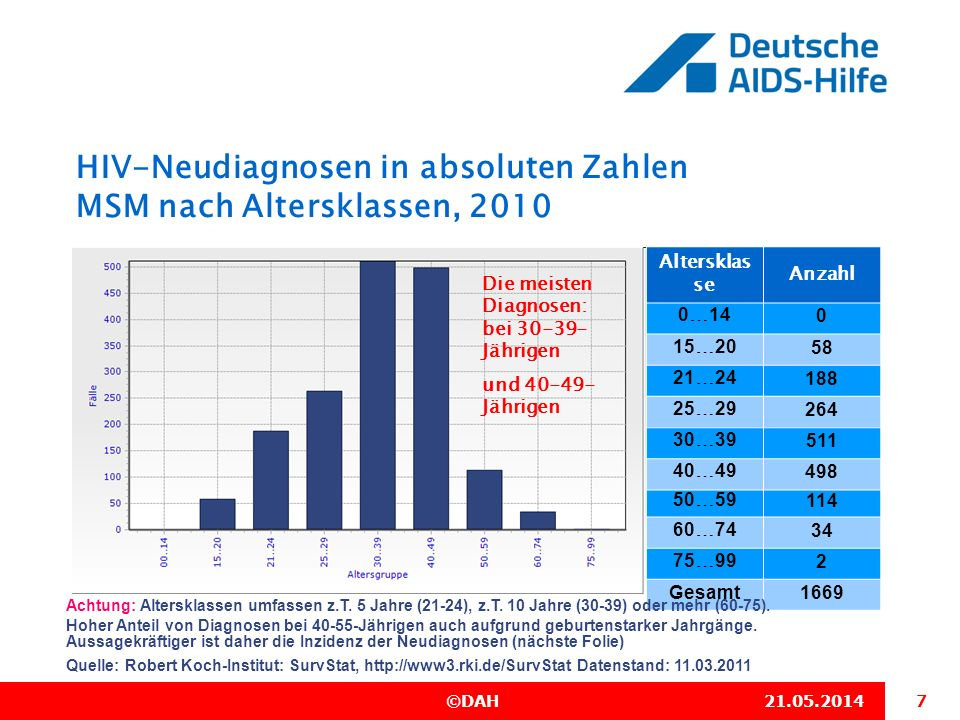 HIV-Neudiagnosen in absoluten Zahlen MSM nach Altersklassen, 2010