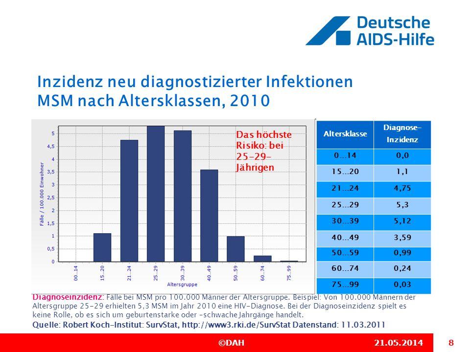 Inzidenz neu diagnostizierter Infektionen MSM nach Altersklassen, 2010
