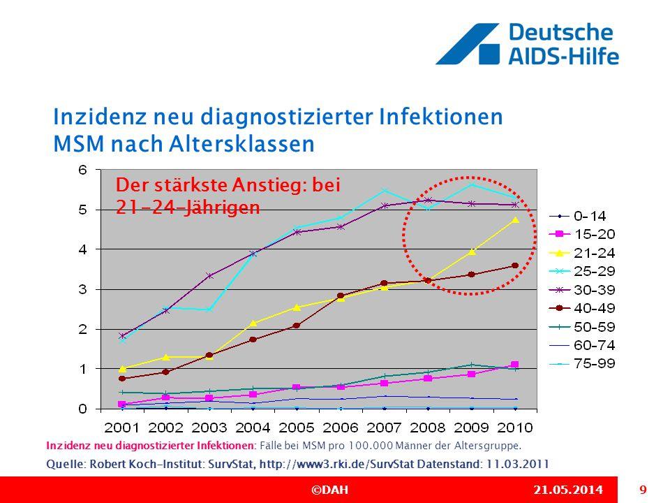 Inzidenz neu diagnostizierter Infektionen MSM nach Altersklassen