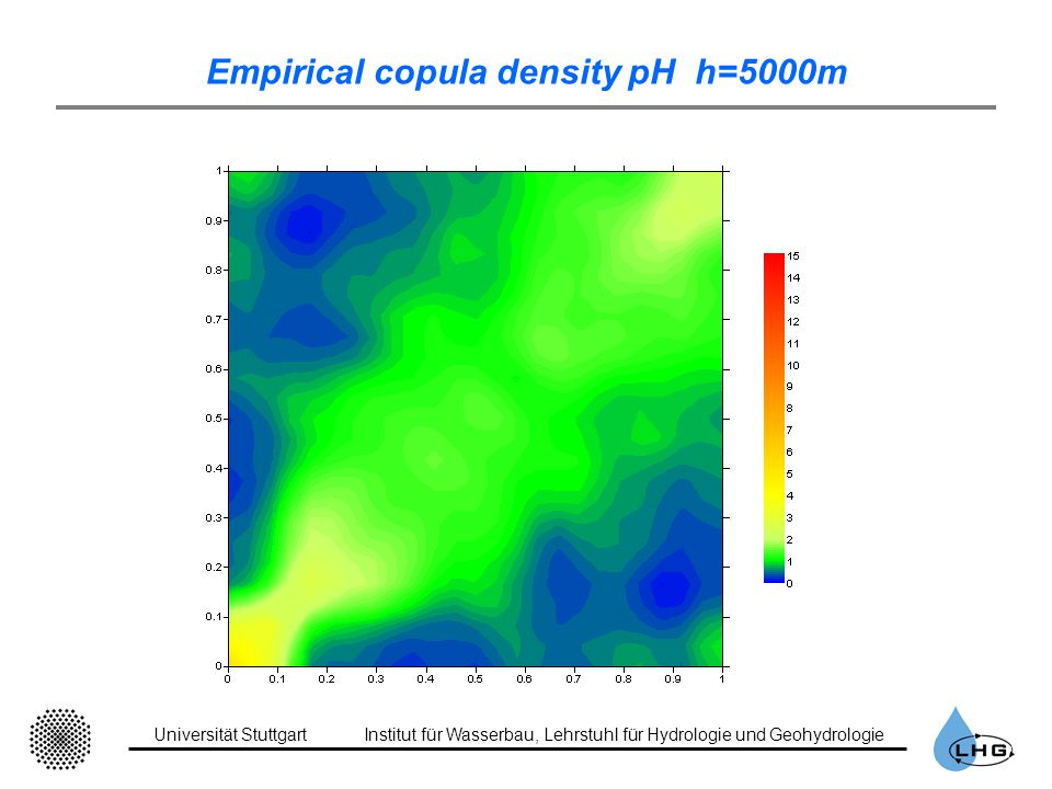 Empirical copula density pH h=5000m