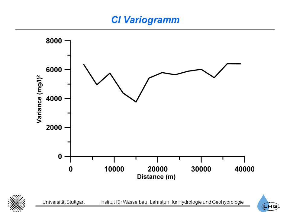 Cl Variogramm