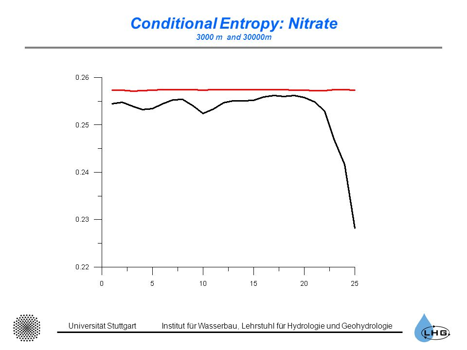 Conditional Entropy: Nitrate 3000 m and 30000m