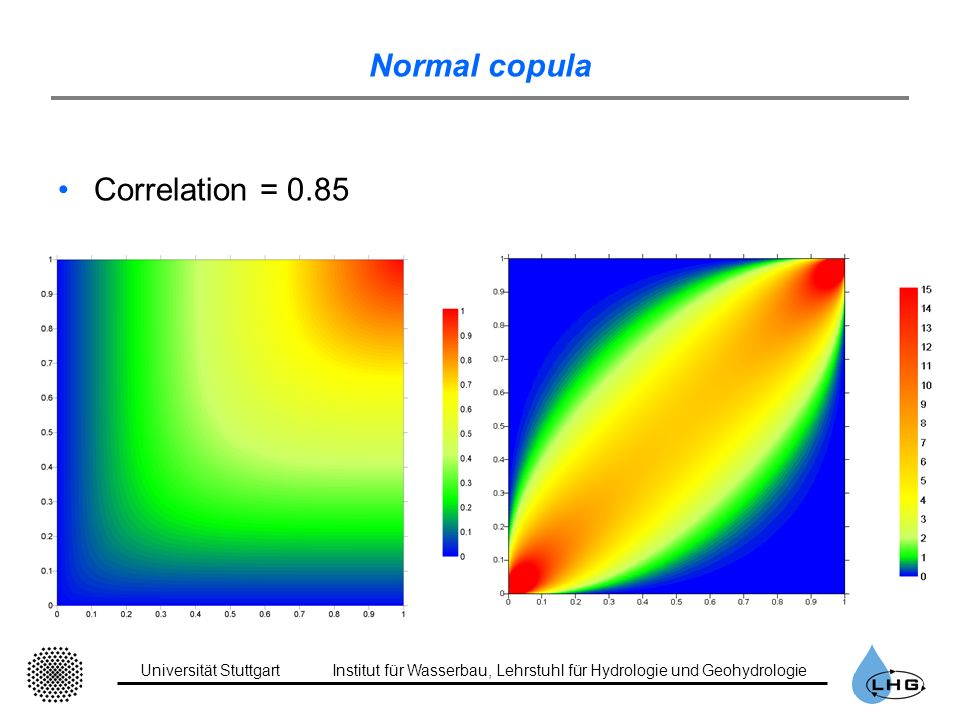 Normal copula Correlation = 0.85