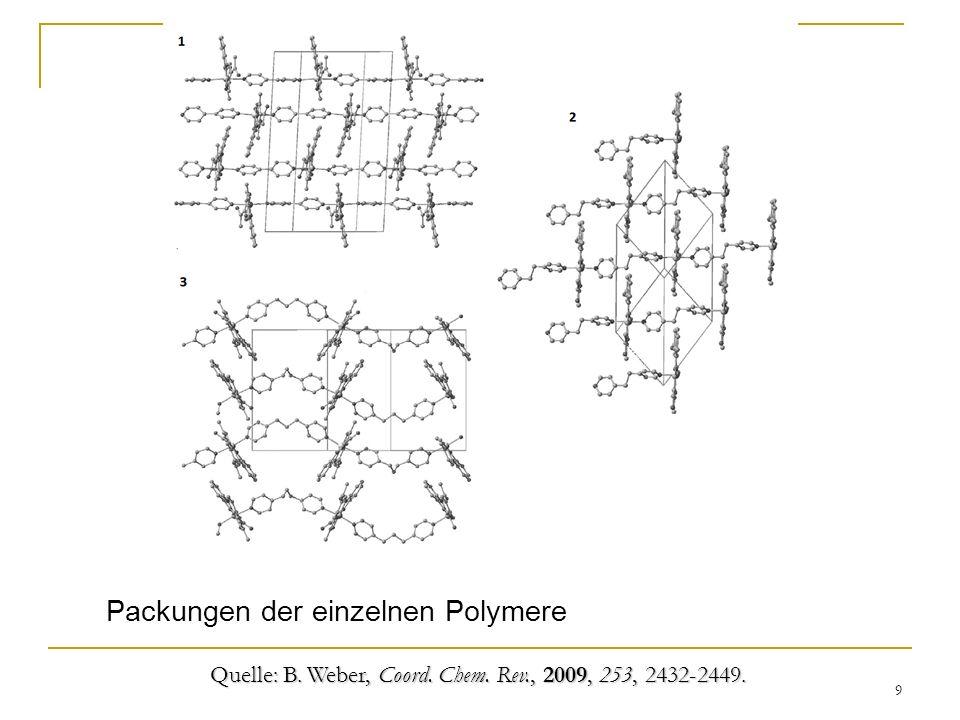 Packungen der einzelnen Polymere