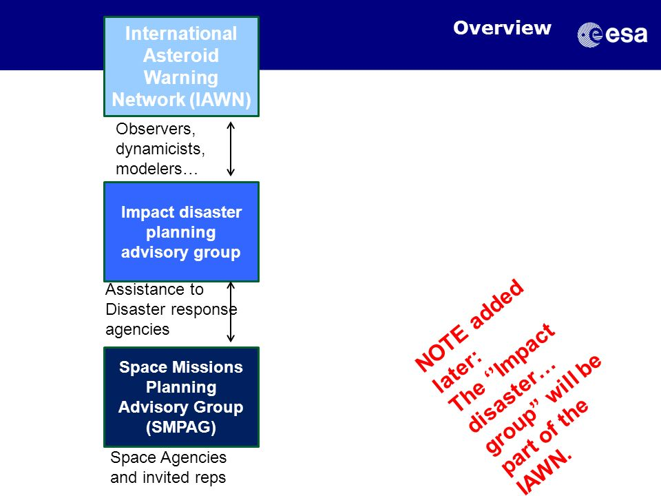 Overview International Asteroid Warning Network (IAWN) Observers, dynamicists, modelers… Impact disaster planning advisory group.