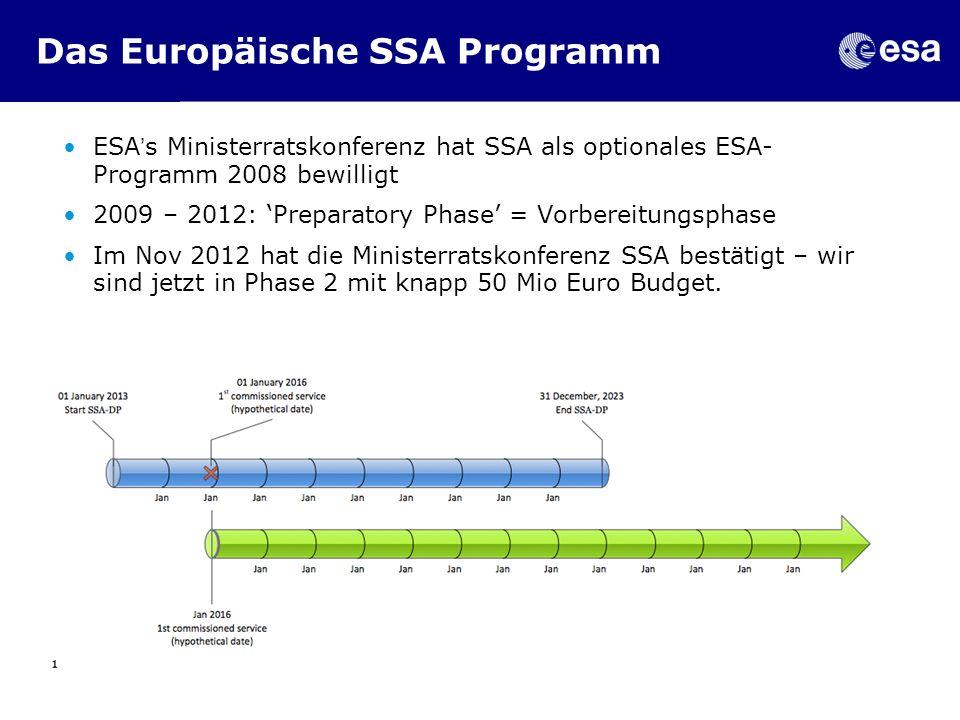 Das Europäische SSA Programm
