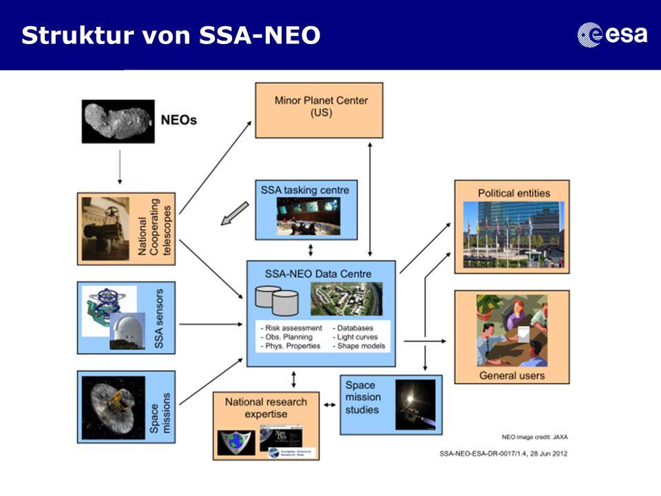 Struktur von SSA-NEO 18 Feb 2013