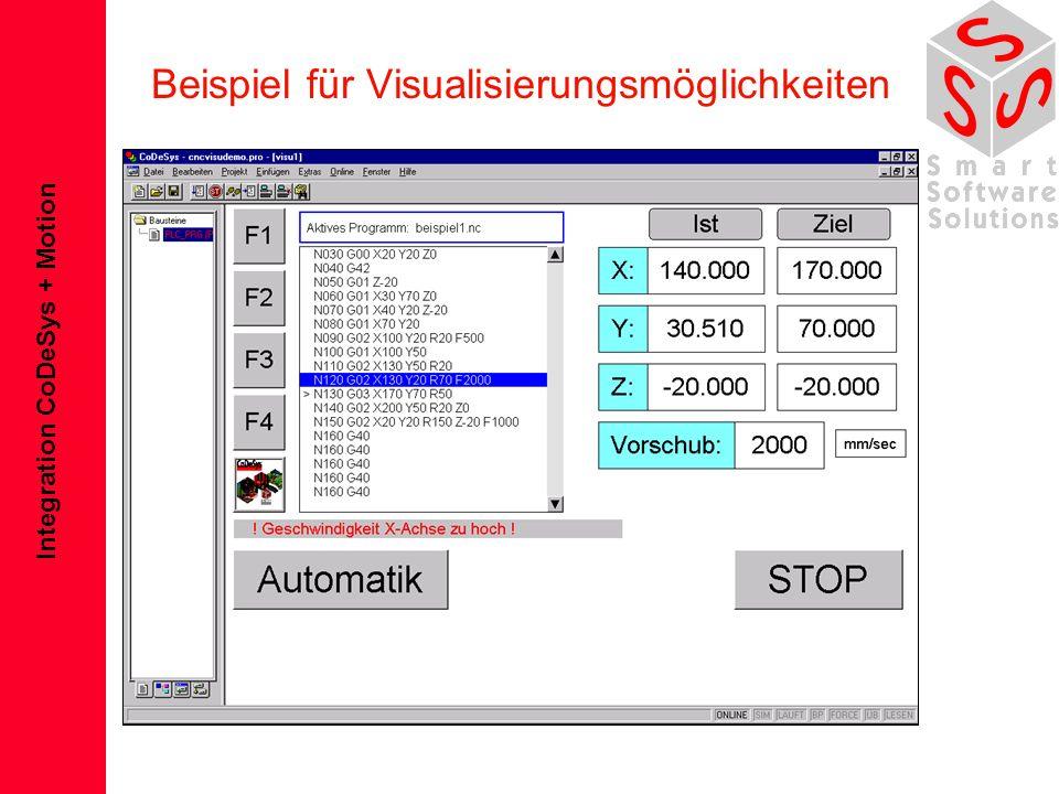 Beispiel für Visualisierungsmöglichkeiten