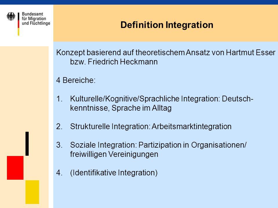 Definition Integration