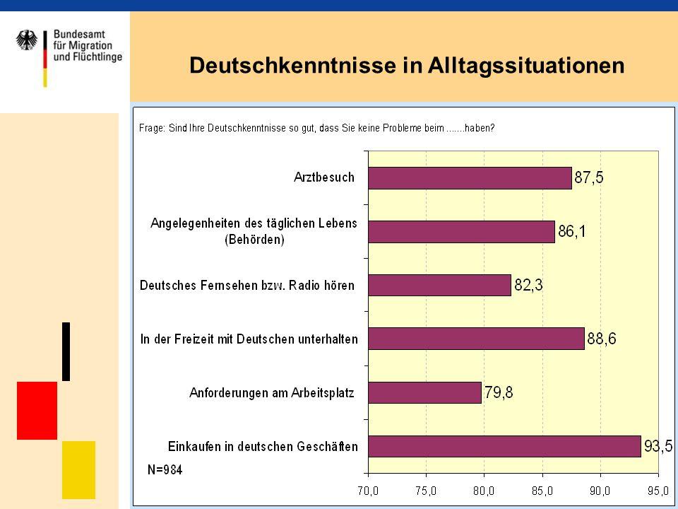 Deutschkenntnisse in Alltagssituationen
