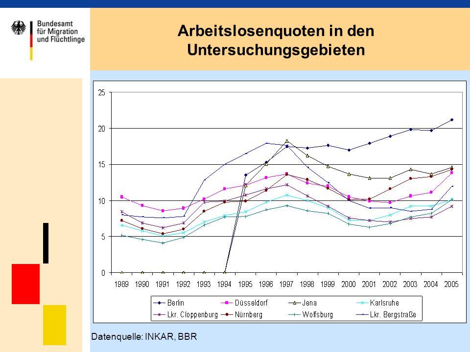 Arbeitslosenquoten in den Untersuchungsgebieten