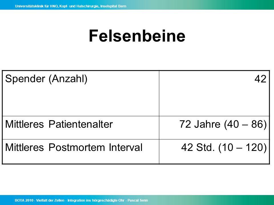 Felsenbeine Spender (Anzahl) 42 Mittleres Patientenalter