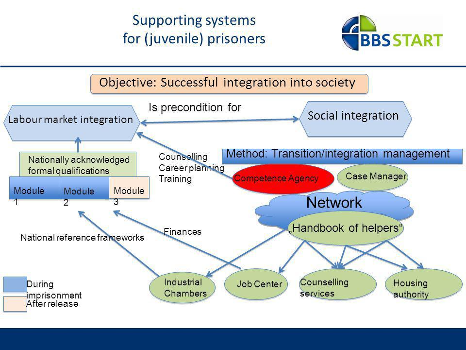 Supporting systems for (juvenile) prisoners
