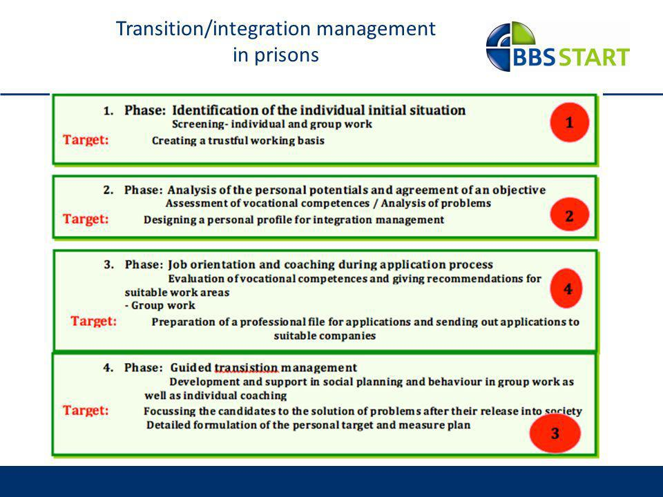 Transition/integration management in prisons