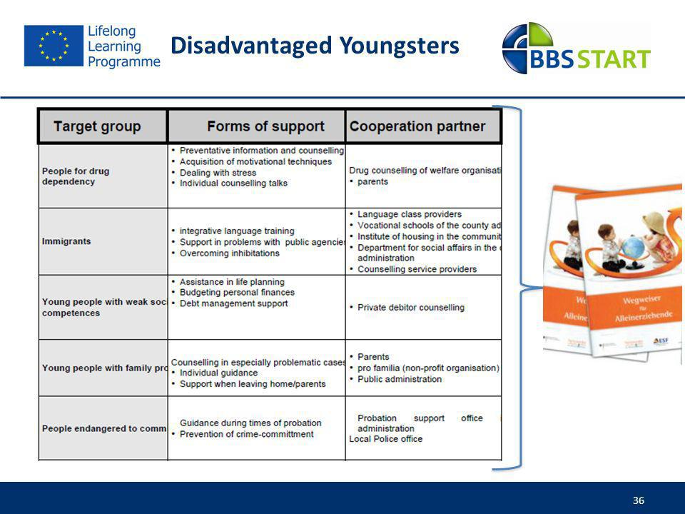 Disadvantaged Youngsters