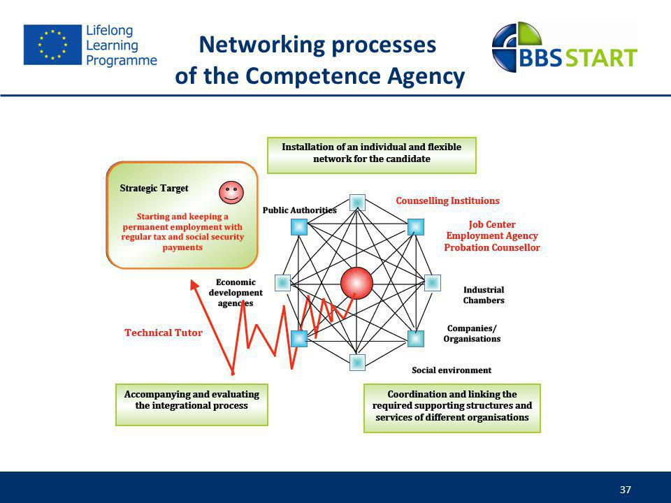 of the Competence Agency