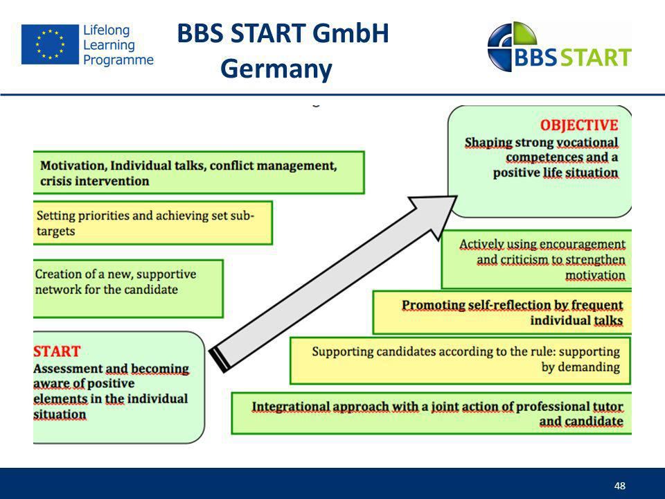 BBS START GmbH Germany