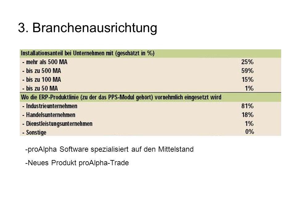 3. Branchenausrichtung proAlpha Software spezialisiert auf den Mittelstand.